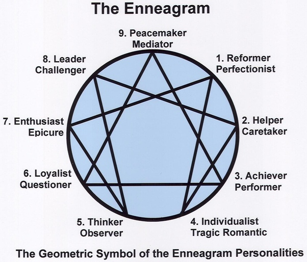 How To Find My Enneagram Tritype Quora
