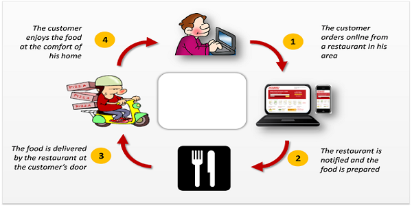 Image result for The Functional Process of the Day Grocery Delivery Websites