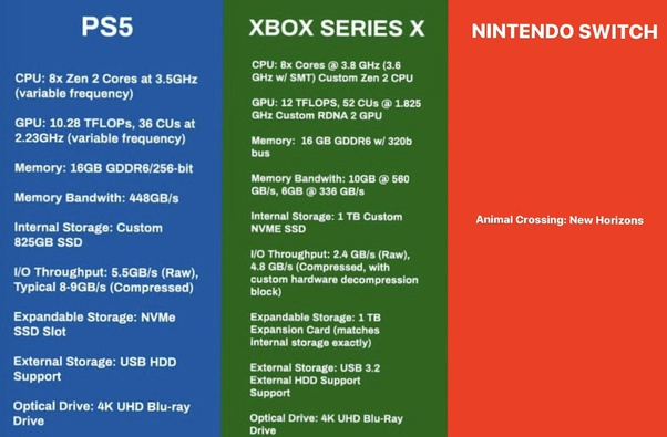 Which Is Better The Ps5 Or The Xbox One X Quora
