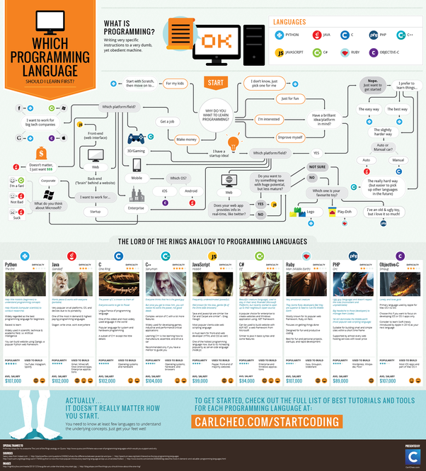 Which programming language is considered to be the easiest for the main thing is why you want to learn programming this infograph will help you further in deciding which programming language to learn fandeluxe Images