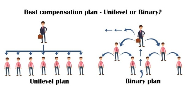 Which MLM compensation plan is more profitable, binary or unilevel