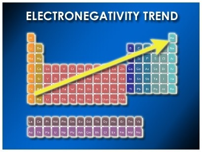 as you move right across the groups the more electronegative the element as you move down a period electronegativity decreases - Periodic Table Electronegativity Trend
