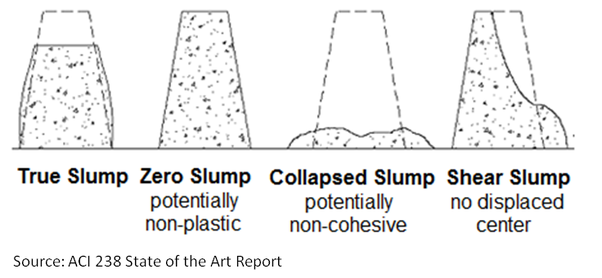 What is the meaning of slump test? - Quora