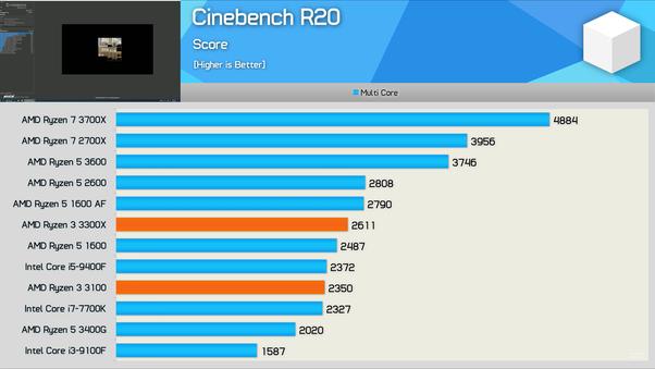 Should I buy a Ryzen 5 1600 or wait for a Ryzen 3 3300X? - Quora