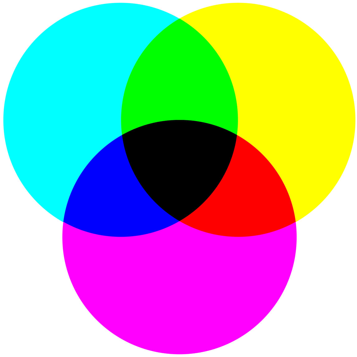 Are Cyan Magenta And Yellow The Real Primary Colors Quora