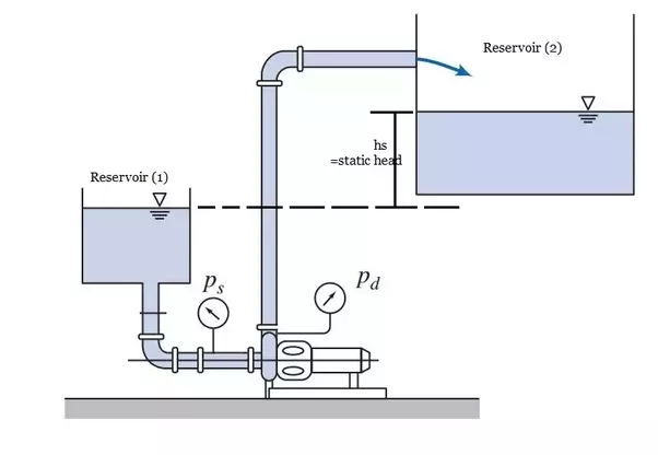 A Centrifugal Pump Works At A Certain Speed For A Certain Flow Rate