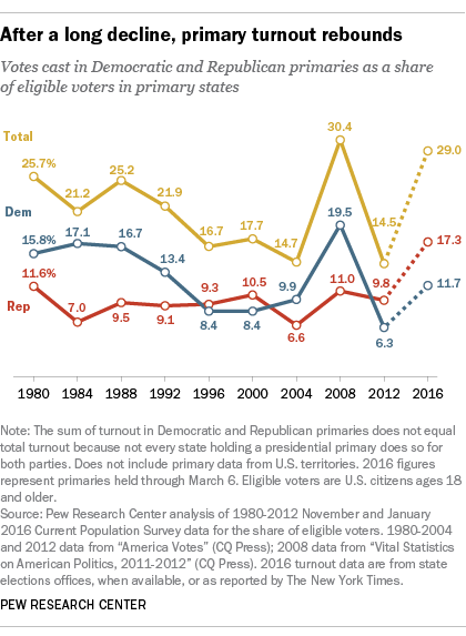 voters turnout declining in recent years While many expected the low favorability ratings of the two candidates and the divisiveness of this election year to keep young voters home, 2016 saw similar rates of young adult turnout as 2012.