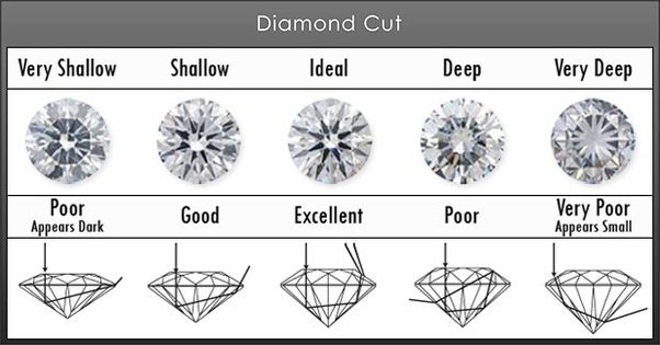 Personally Clarity Would Be The Last C To Consider When Ing A Diamond But Cut That S Where All Magic Hen You Don T Want Go Wrong