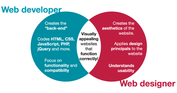Basic Web Page Design Skills