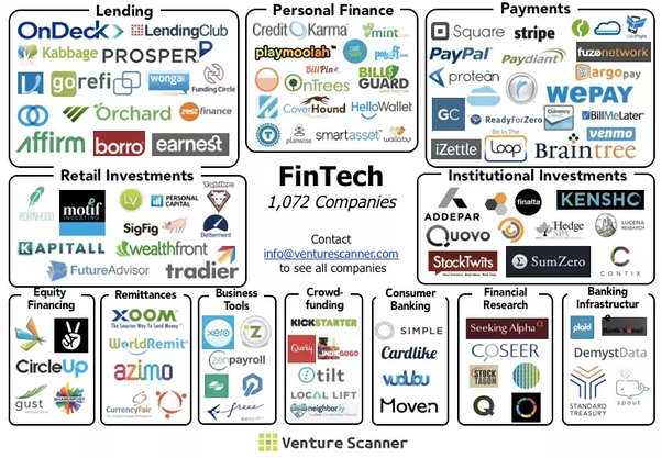 Is there a list of FinTech startups? - Quora
