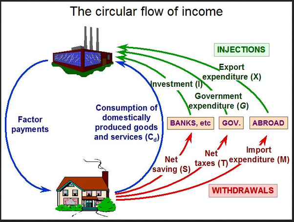 Circular Flow Of Income Diagram Diy Enthusiasts Wiring Diagrams
