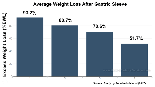 How Does Gastric Sleeve Help In Losing Weight Quora