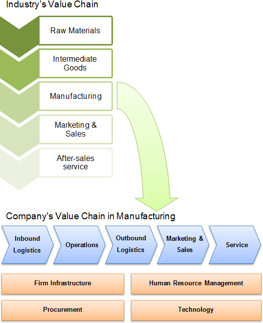 value chain analysis of fmcg Welcome to fmcg and retail value chains: the future of supply chain data, an industry report summarising a six month study into the current and future data requirements of the fast moving consumer goods (fmcg) and retail supply chains in australia and new zealand.