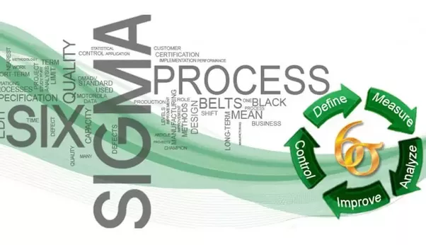What is the Six Sigma Green Belt certificate program? - Quora