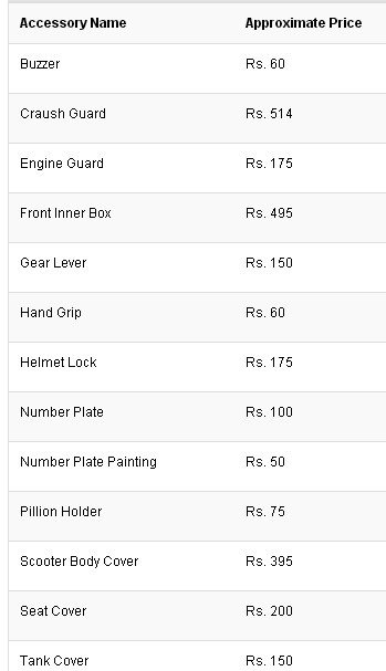 find prices  spare parts  honda unicorn bikeindia quora
