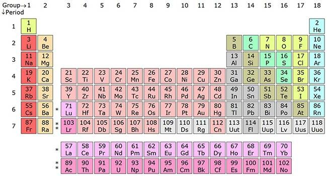 uranium is the heaviest element with an atomic weight of 238