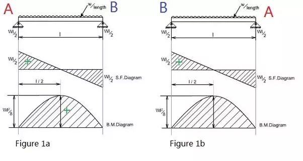 Shear Force And Bending Moment Diagram Examples Pdf Product Wiring
