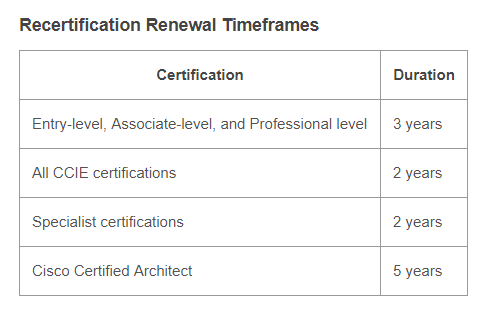 What is the validity of ccna certificate? - Quora