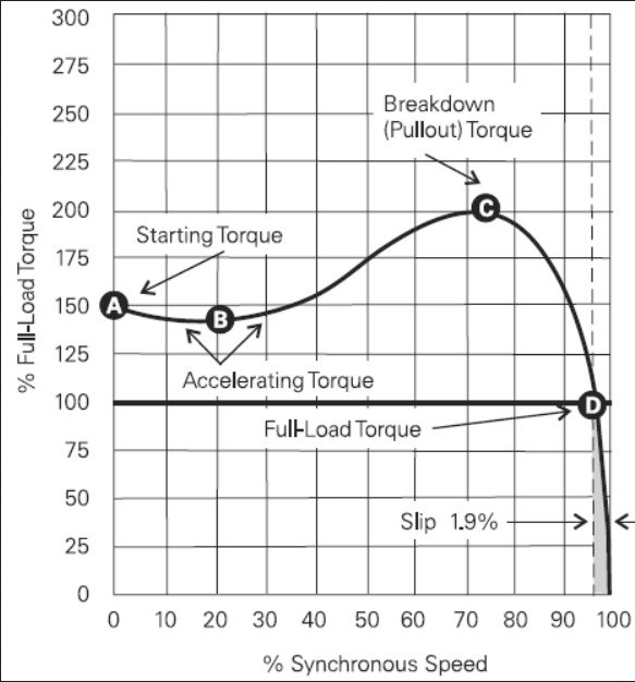 What is the torque of a motor quora for Measuring electric motor torque