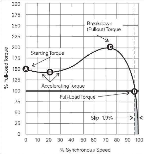 Motor torque calculation for Electric motor torque calculator