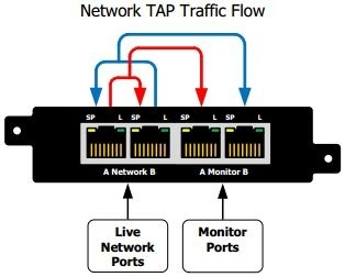 is there ways to hack into a network by hijacking the wires cisco network diagram software in case of a power failure a good tap will revert to being a passive device, to prevent disrupting the line