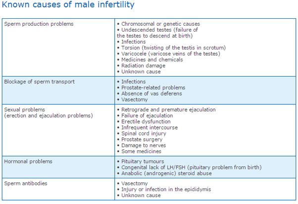 Antidepressants linked male infertility