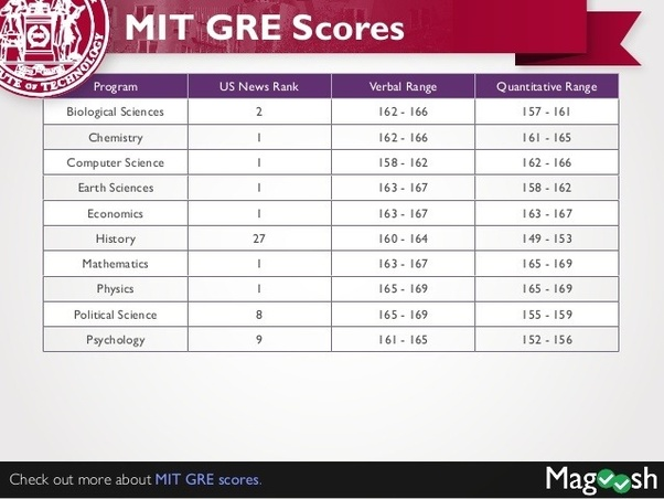 what is the gre score required for stanford university