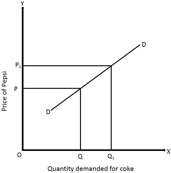 What Is The Cross Elasticity Of Demand Quora