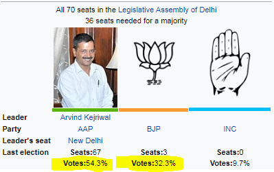 Which Party Is Most Likely To Come To Power In Delhi After The
