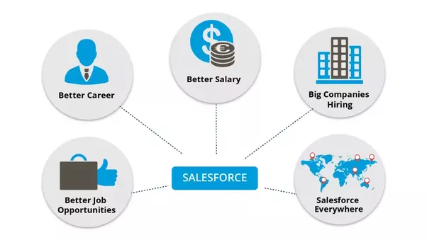 What are the benefits of becoming a Salesforce Certified ...