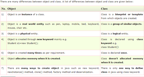 What is the relationship between class and object in java quora 286 views view upvoters malvernweather Image collections