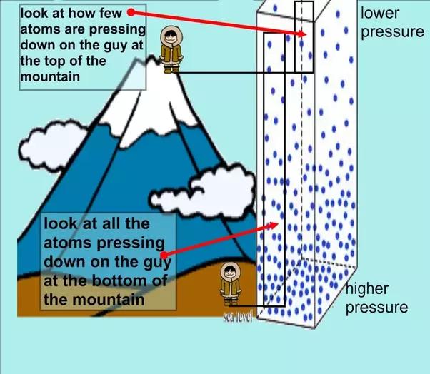 Why Are Atmospheric Pressures At High Altitudes Low Quora - Sea level altitude