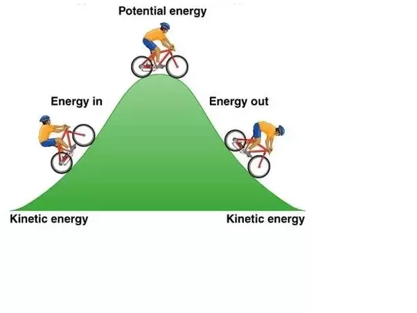 What Are Some Examples Of The Law Of Conservation Of Energy Quora