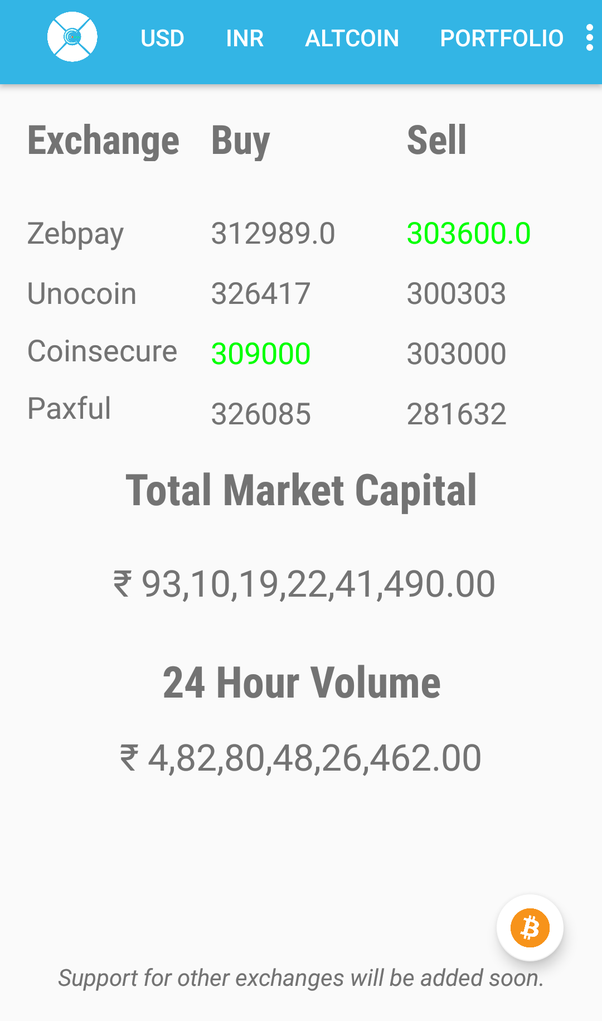 Monitor market price across all Indian Exchanges.