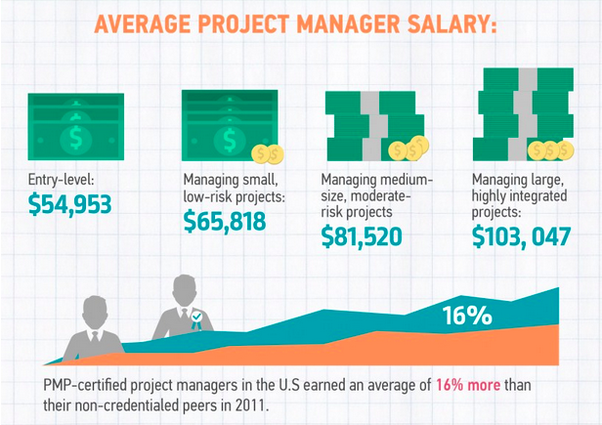 What Is A Typical Salary For A PMP Certified Project Manager In The  Software Industry?  Entry Level Project Manager