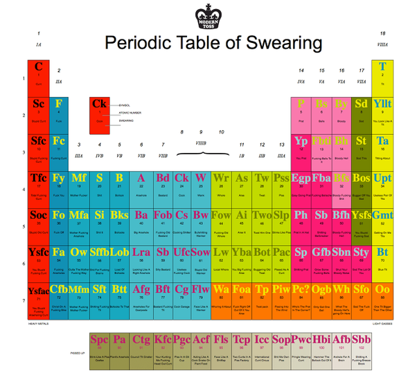 Periodic table of swearing favorites of the curious one quora periodic table of swearing vajrasar goswami if youre hoping to boost your curse vocabulary beyond longshoreman or philadelphia eagles fan status urtaz Gallery
