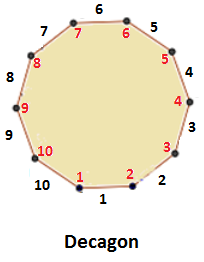 What is a ten sided polygon called quora - What is the exterior angle of a decagon ...