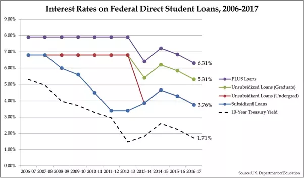 How To Lower My Interest Rate On My Student Loans Quora