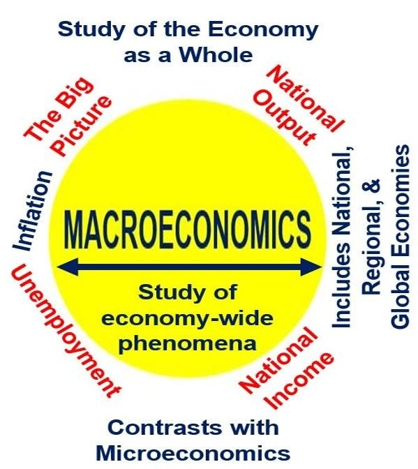 What Is The Difference Between Micro Economics And Macro Economics