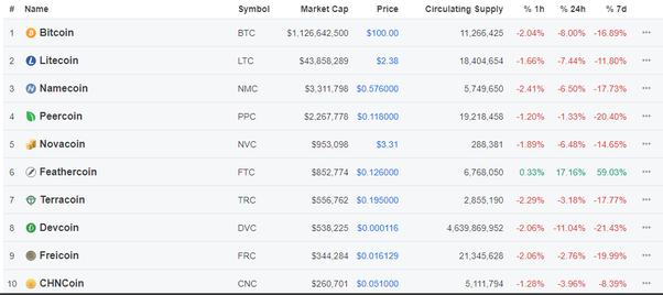 opinio on current top 10 cryptocurrencies