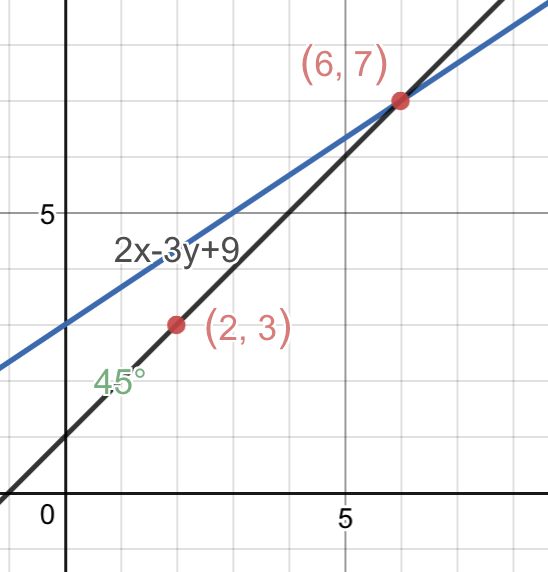 What Is The Distance Of The Point23 From The Line 2x 3y90