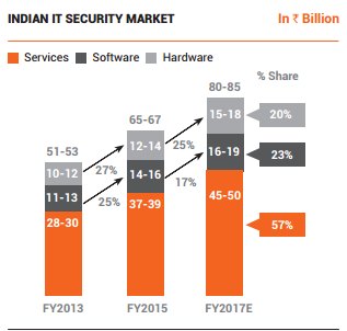 is there any cyber security stock s listed in indian stock markets