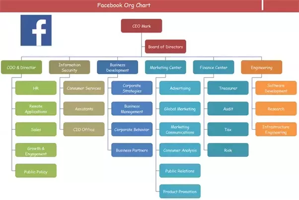 What does the current organization chart of facebook look like quora