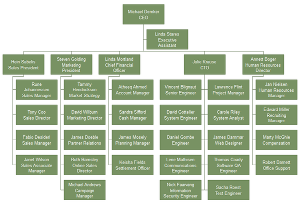 Where would a HR manager be on an org chart? - Quora
