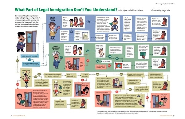 What Do Legal Immigrants Think About Illegal Immigration Quora