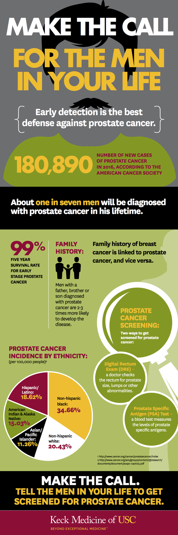 is-an-anal-prostate-test-accurate