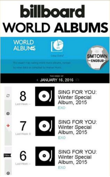 Do you think EXO is going to take number 1 spot on billboard