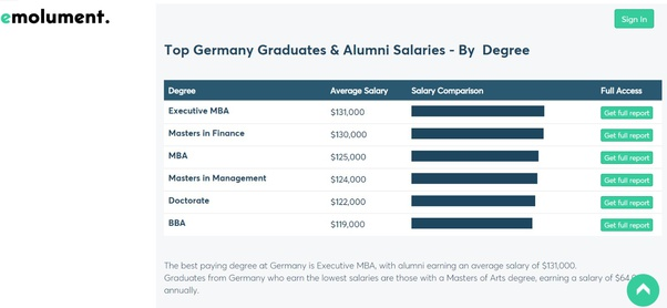 What Salary Can I Expect After A Master S From Germany Quora