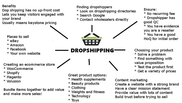 How risky is it to start a drop shipping business? - Quora