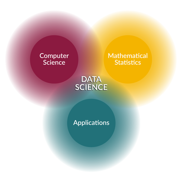 What is data science quora it is the combination of all the 3 sciences and every data science project involves using them to attain the results required fandeluxe Images
